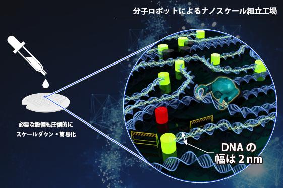 分子ロボット組立工場